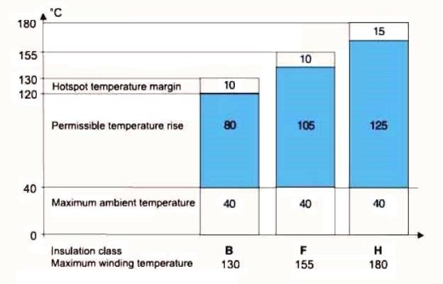 Motor Insulation Class