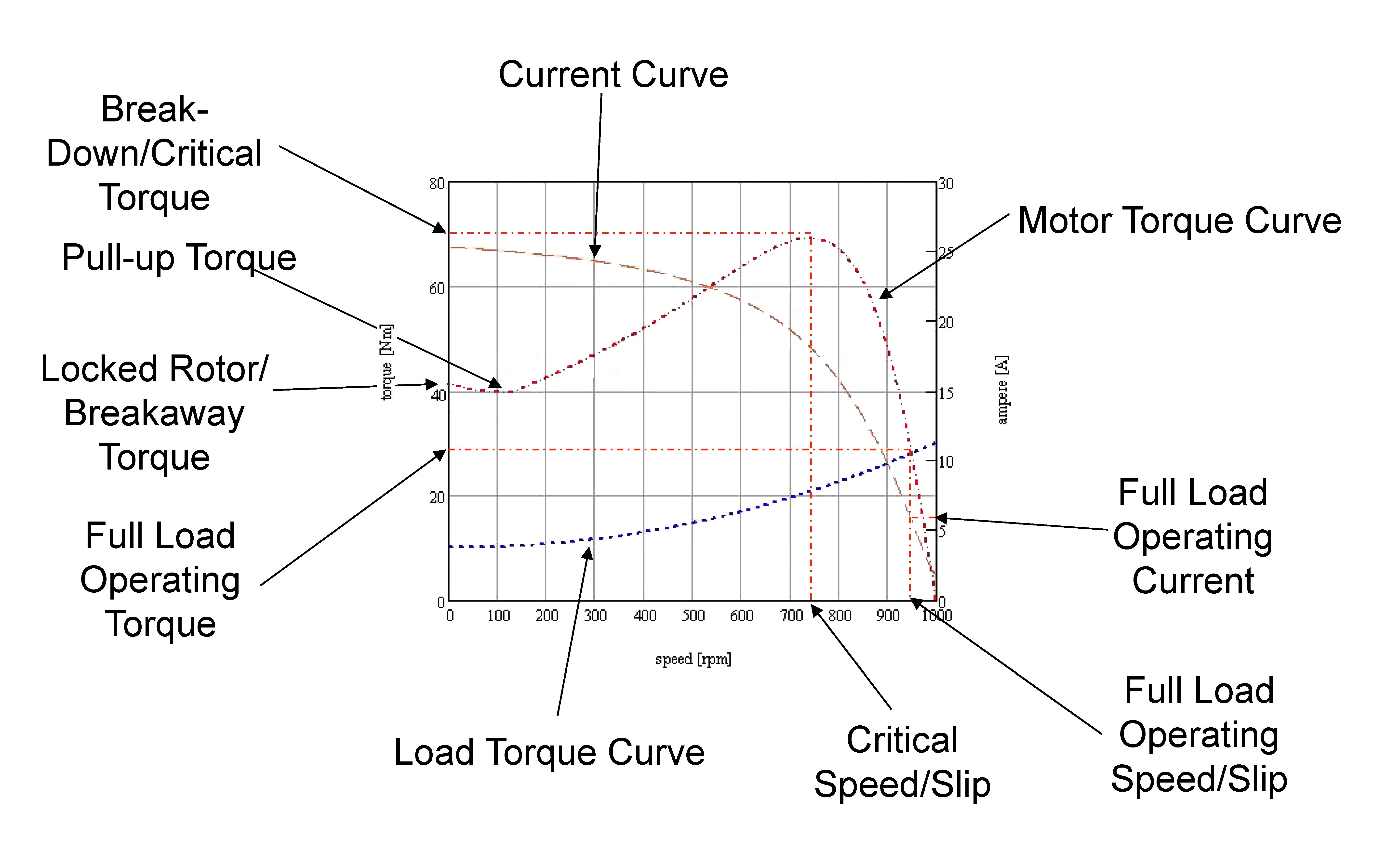 Torque-Speed Curve of a Cage Induction Motor